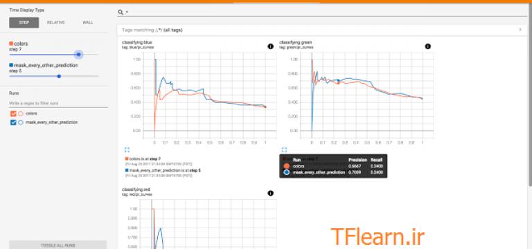 مدل یادگیری ماشین خود را با APIهای جدید TensorBoard بصری سازی کنید.